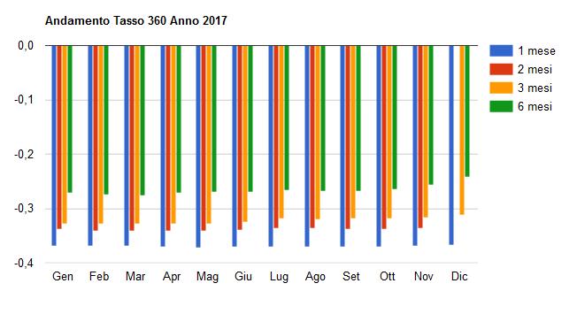 Grafico Tassi 360 2017