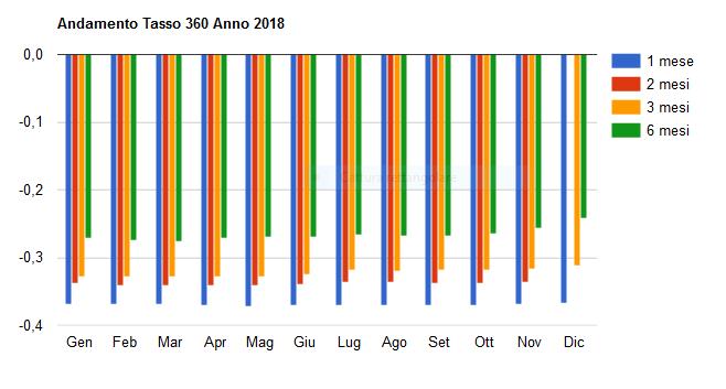 Grafico Tassi 360 2018