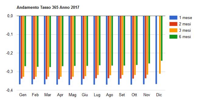 Grafico Tassi 365 2017