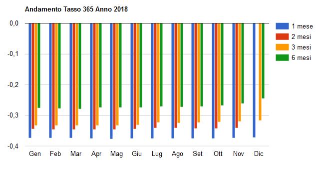 Grafico Tassi 365 2018